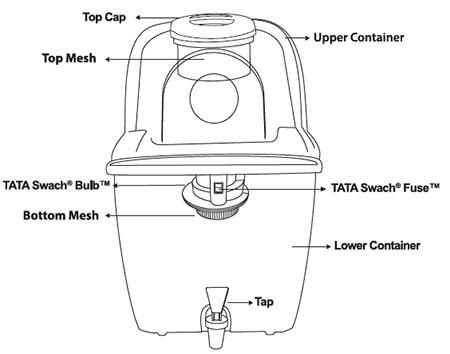 Tata Swach Smart Design
