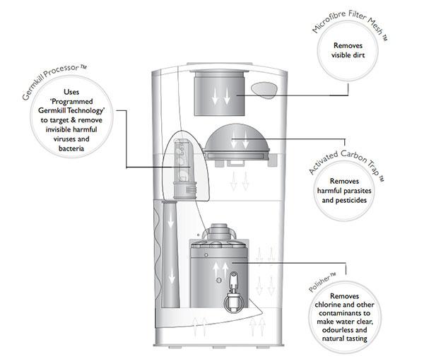 Pureit Classic Purification Process