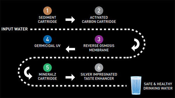 Havells Pro RO+UV Purification Process