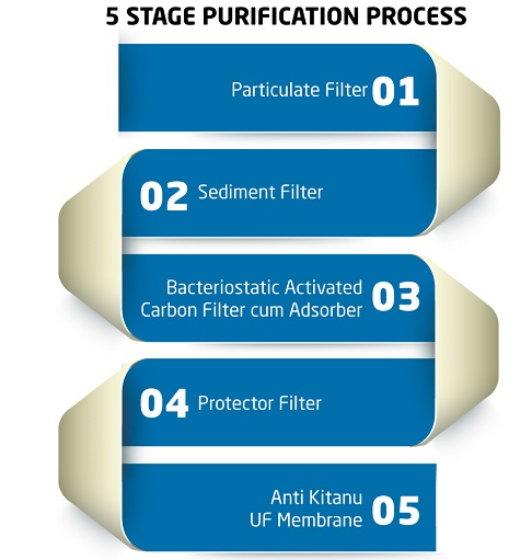 Livpure Brahma Purification Stages