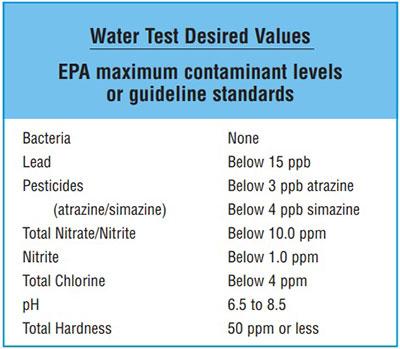 EPA Standards