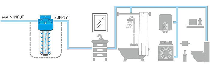 Balson Ultra-1X Bathroom Water Filter Installation